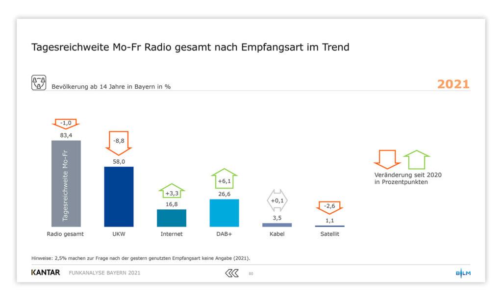 Radio Listening in Bavaria 2021